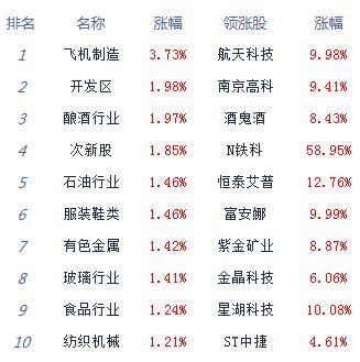 股指震荡走高沪指涨0.8% 数字货币概念领涨 钢铁、地产等板块涨幅相对较小