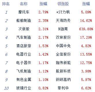 股指下探回升创指涨0.35% 军工股集体崛起 涨停仅30余家