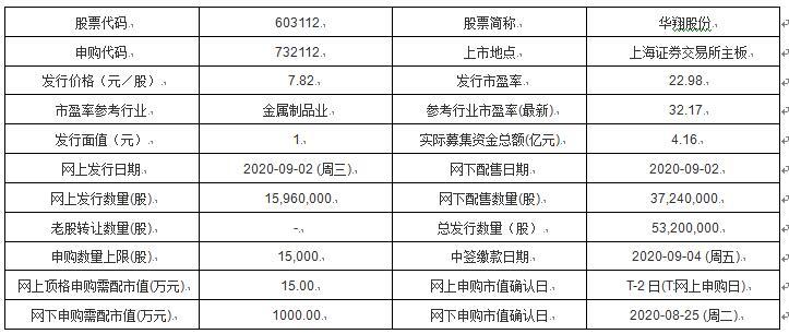 今日新股申购:华翔股份 保荐机构是国泰君安证券