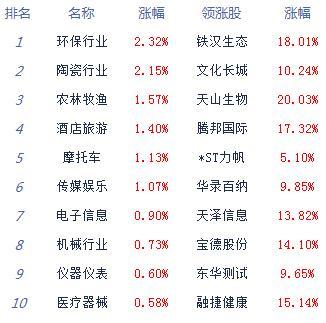 股指下探回升创指涨0.37% 数字货币等崛起
