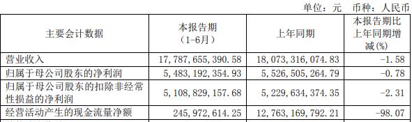 海通证券上半年行情好业绩降 加权平均净资产收益率4.26%