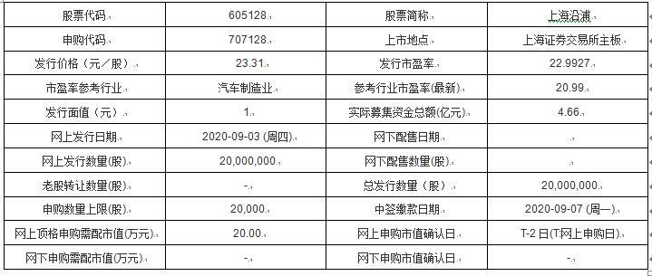 今日新股申购及发行情况:上海沿浦、华文食品