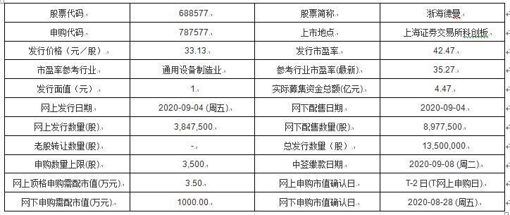 今日新股申购及发行情况:浙海德曼、拱东医疗、华业香料