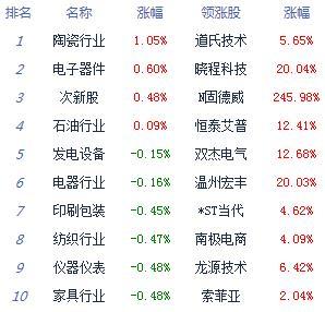 三大股指表现弱势集体跌逾1% 涨停仅20余家