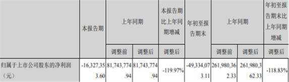 合众思壮收监管函 业绩预告去年最多亏3...