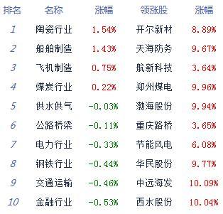股指探底回升创指跌3.46% 两市个股跌多涨少