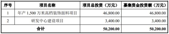 众望布艺募资5亿仅涨停1天 主营业务为中高档装饰面料及制品生产