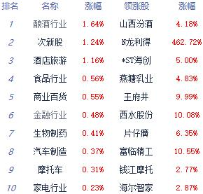 两市震荡回落沪指涨0.29% 石墨电极、云游戏概念股走低