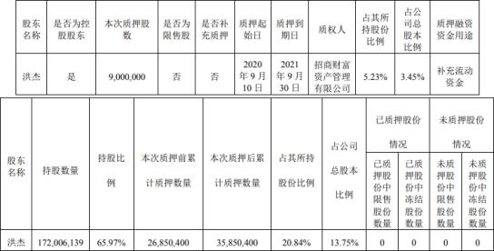 三棵树实际控制人、控股股东洪杰质押900万股 累计质押股票数量35.85万股