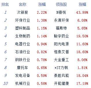 股指冲高回落沪指跌0.21% 两市个股跌多涨少