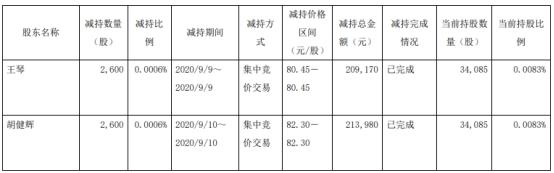 老百姓两副总裁合计减持5200股套现42万元 占总股本0.0012%