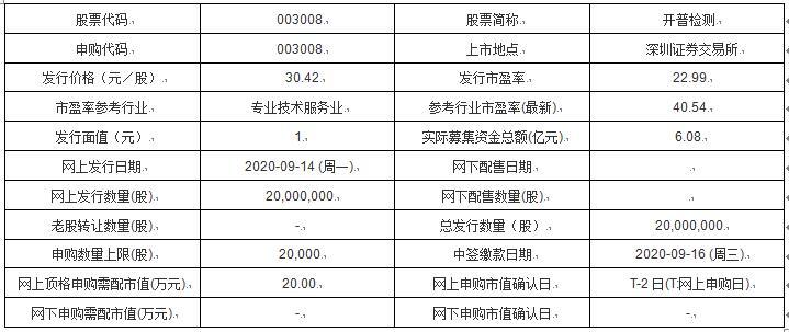 今日新股申购及发行情况:开普检测、直真科技 _消费_太平洋财富网
