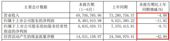 朗博科技跌停收报38.84元 共青城蕴沣资管旗下厚德一号基金持股