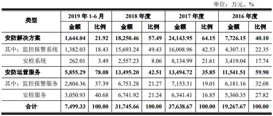 声讯电子员工2年半减少138人 6年分红9800万元
