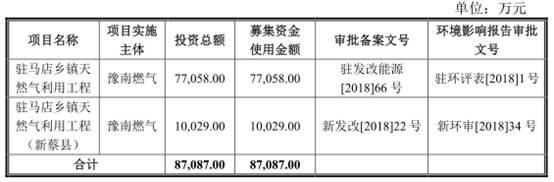 蓝天燃气2020年上半年负债18.12亿元 股本变化扑朔迷离