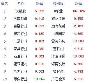 股指震荡走弱沪指跌0.24% 光伏、钢铁等板块居涨幅榜前列