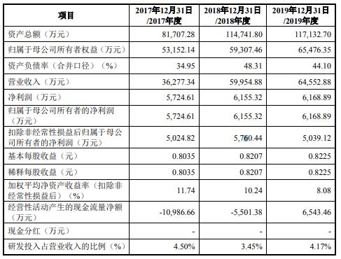 翔丰华首日涨308%开盘价70.00元 净利连降两年6年现金流4年为负