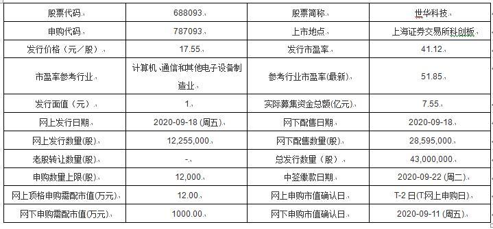 今日新股申购及发行情况:世华科技、共创草坪_消费_太平洋财富网