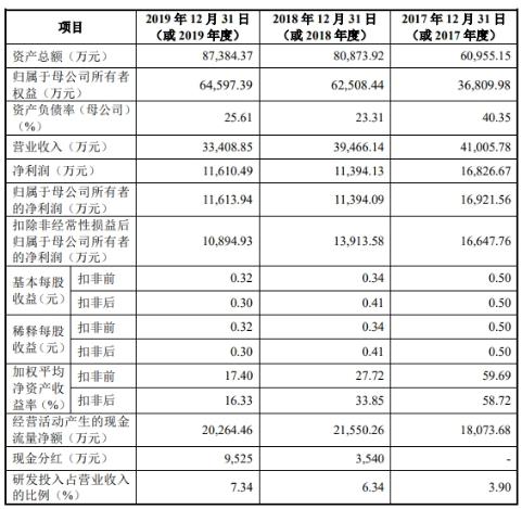 蓝特光学首日涨126%换手率80.85% 营收扣非后净利毛利率均连降2年