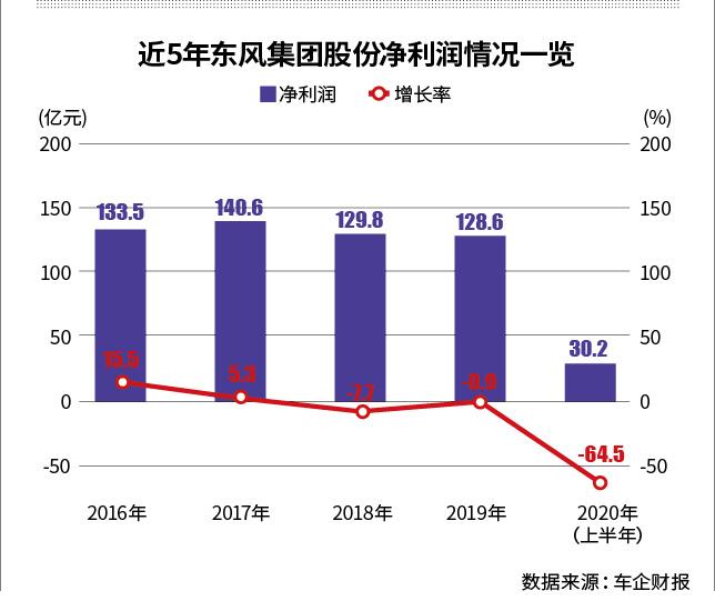 三家港股上市车企宣布将回归A股 东风集团回A能否如愿?