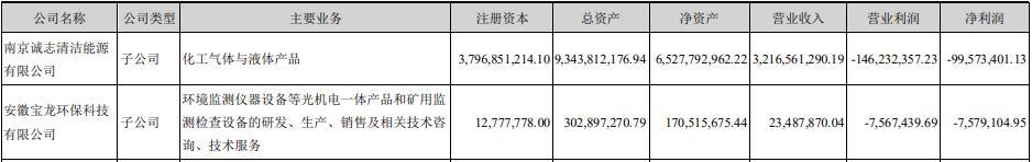 诚志股份收问询函 半年净利润亏损757.91万元
