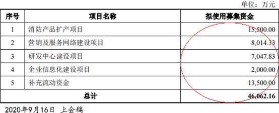 三江电子6年现金流3年负 借壳民生控股遭否