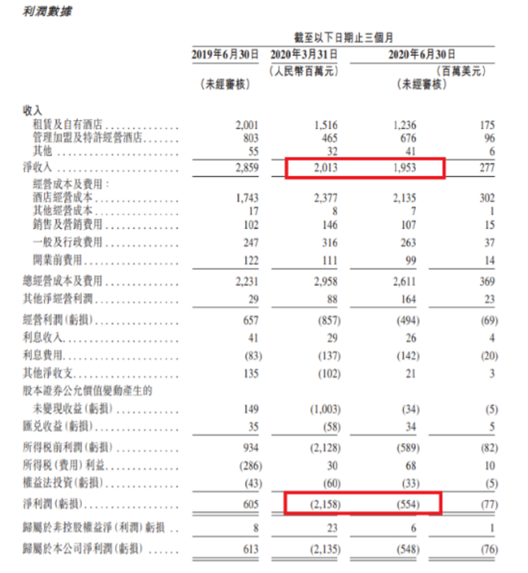 债务高企叠加海外业务受困 华住集团回归港股上市每股发行价297港元