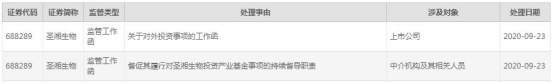 圣湘生物(688289.SH)连收两份监管工作函 募资20亿西部证券保荐