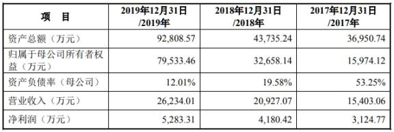 铜牛信息上市首日涨446% 2019年实现营收2.62亿元