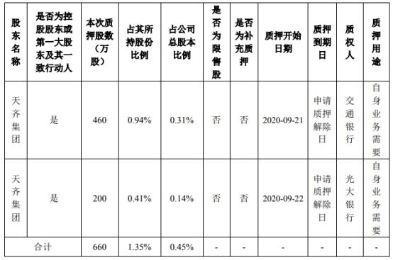 天齐锂业控股股东新增质押660万股 合计质押4.14亿股占总股本28.01%