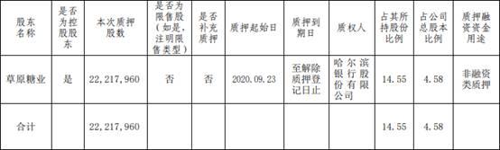 华资实业控股股东累计质押1.53亿股 占公司总股本的31.49%