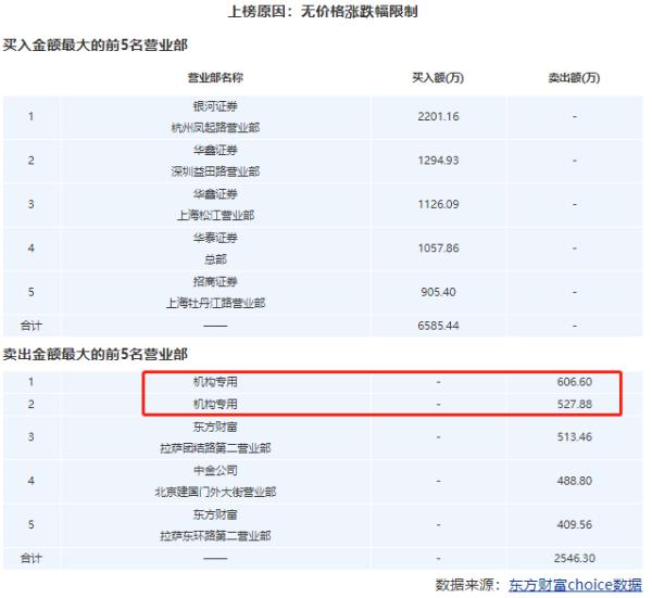 中谷物流(603565.SH)上市第二天股价跌停 换手率35.58%