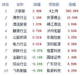 股指震荡下行沪指跌0.22%   节前资金维持观望