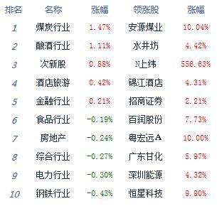 收评:股指弱势盘整沪指跌0.06% 题材概念多数萎靡