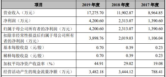 天臣医疗上市首日涨119%领域袖珍产物减价净利现大降