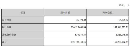 汇金股份(300368.SZ)半年报遭问询 货币资金期末余额为2.21亿元
