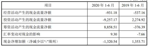 芯海科技上市首日涨175% 3年1期净利远不敌逾期账款