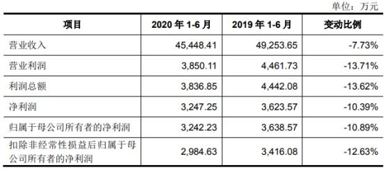 天元股份跌停:员工数下降 多名股东与客户存关联遭疑
