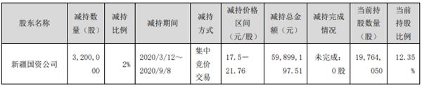 德新交运跌停 前海粤资基金旗下私募为第9大流通股东