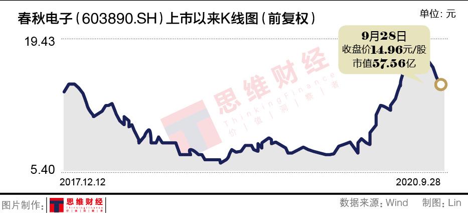 春秋电子股价暴涨高管趁机减持 现金流骤降又推定增遭市场反感