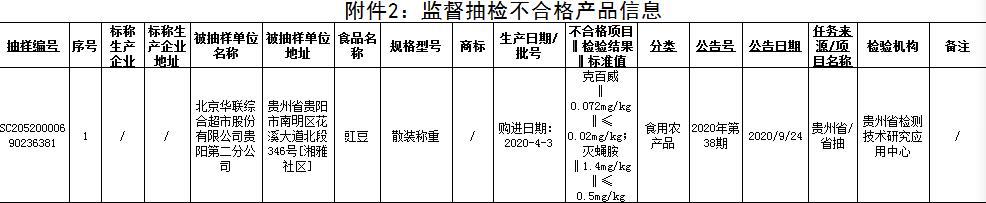 贵州食品抽检1.7%批次不合格 华联综超永辉超市登榜