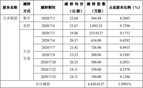 天齐锂业发布公告称:控股股东7月份减持4430万股 套现10亿元