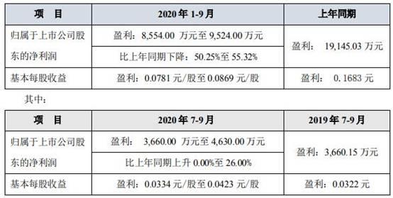 国城矿业(000688.SZ)前三季净利8554.00万元至9524.00万元