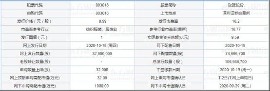 今日新股申购:欣贺股份、广联航空、中胤时尚 及发行情况