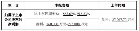 华大基因利好公告帮出货? 前三季净利预增9倍股价跌4%