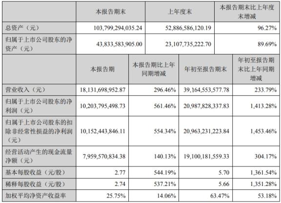 牧原股份前三季度营收181.32亿元 1到9月份营收同比增长233.79%
