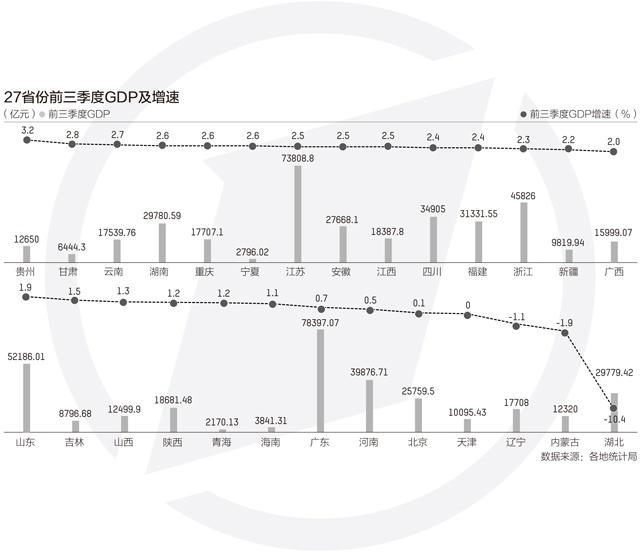 2020广东第三季度gdp_2020广东21市gdp(2)