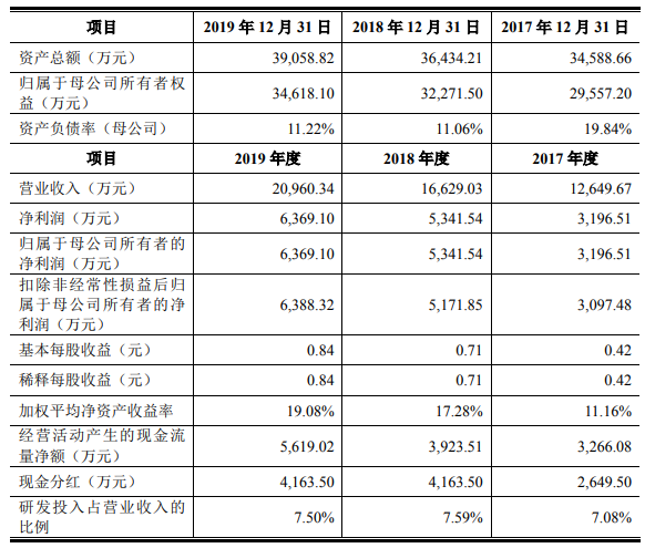 阿拉丁產品價連降存貨猛增,存貨周轉率低于同