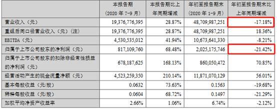 TCL科技:前三季度营收降17.18% 归属股东净利下降21.42%