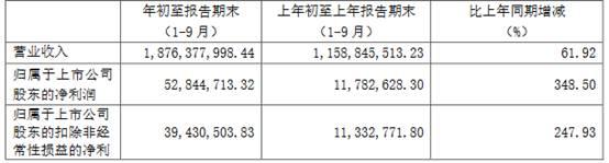 妙可蓝多前三季净利增长348.5% 系因主业务销量较上年同期大幅增长